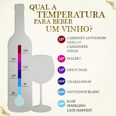 temperatura vinho com Sommelier