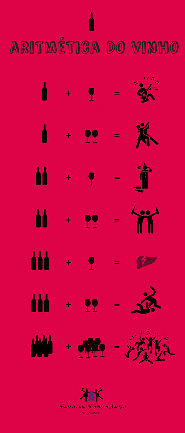Sommelier Lisbon wine arythmetics