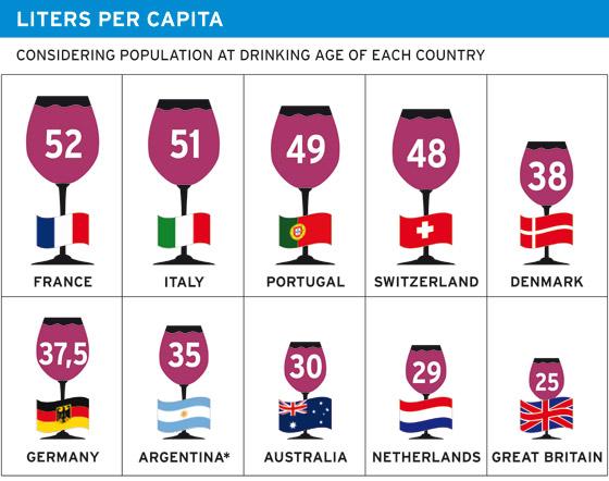 Wine per capita