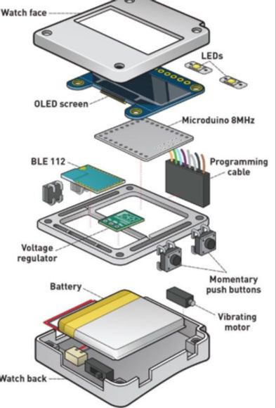 Proposed design of a wearable stress-monitoring device