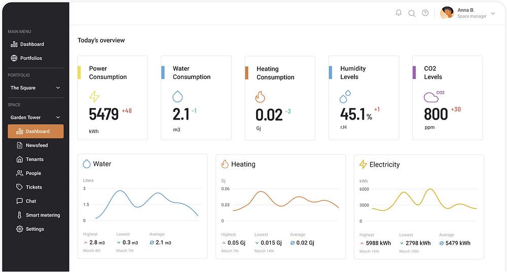 FLOW data dashboard