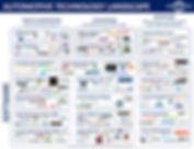 Automotive Ventures Automotive Technology Landscape