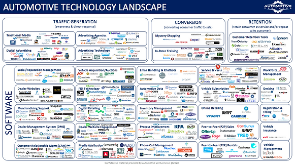 Automotive Ventures Technology Ecosystem
