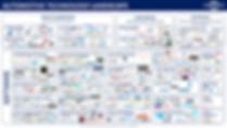 Automotive Ventures Technology Ecosystem
