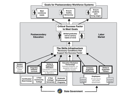 """A shift from school-to-work pathways towards a """"Skills Infrastructure"""" serving students an"""