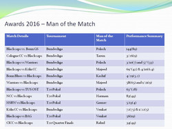 Man of the Match Winners 2016