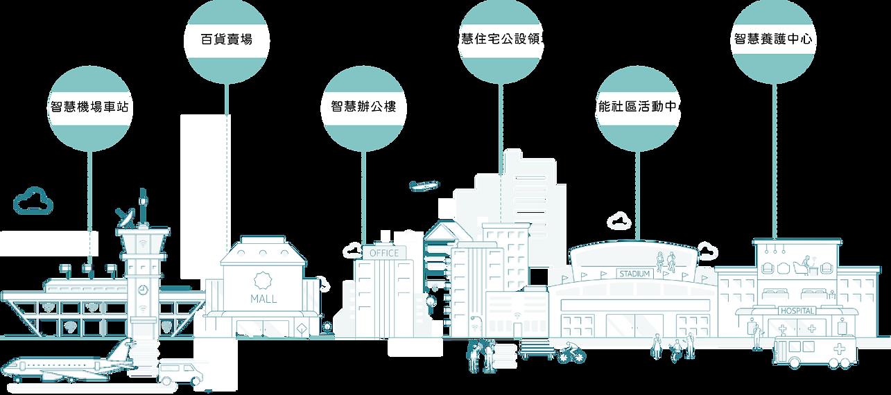 智慧城市 智慧工廠 企業轉型 智慧醫療 智慧醫院 智慧住宅