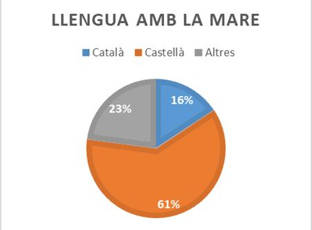 Enquesta hàbits lingüístics