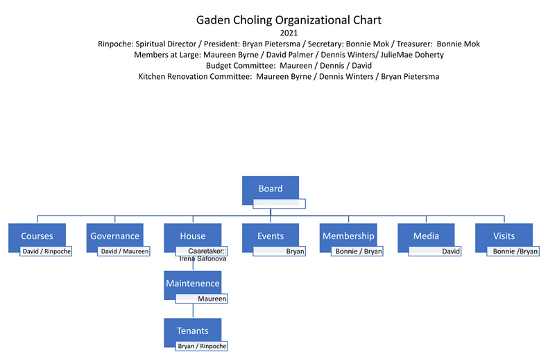 org chart 09.21.png