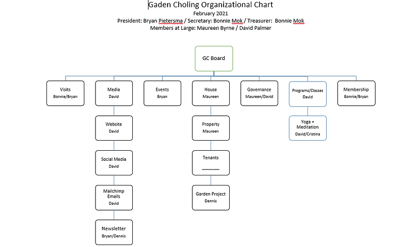 GC organizational chart feb2021.png