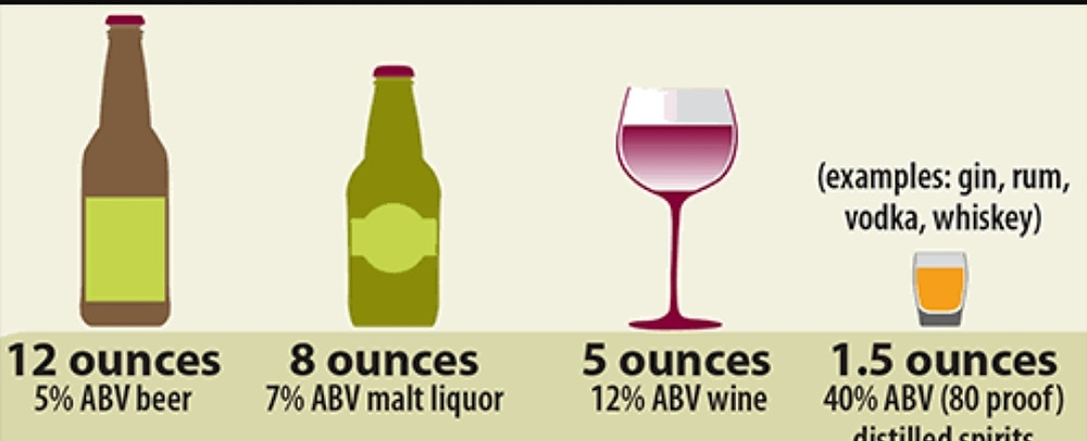 Excess alcohol can lead to liver dseases