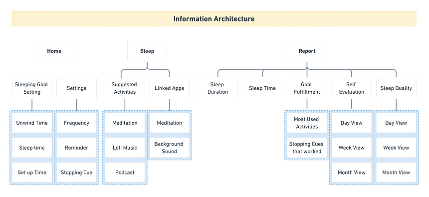 Info Architecture-01.png