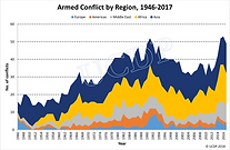 c_667494-l_1-k_armed-conflict-by-region-