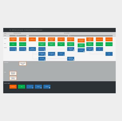 Data Maintenance Service Blueprint