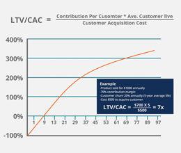 e-Commerce-Financial-Model-&-Valuation-C