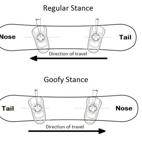 How to find your stance!
