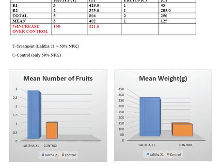 Trial Results - Squash