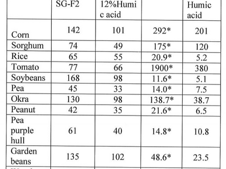 Trial Results - Lalitha-21 vs 12% Humic Acid