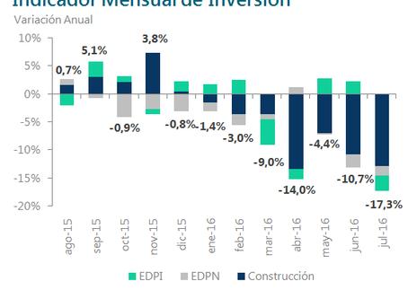 En julio la inversión cayó un 17,3%   Fundación Germán Abdala