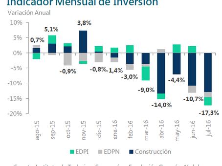 En julio la inversión cayó un 17,3% | Fundación Germán Abdala
