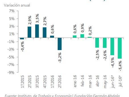 En julio la actividad cayó 5,4% y se profundiza la recesión | Fundación Germán Abdala