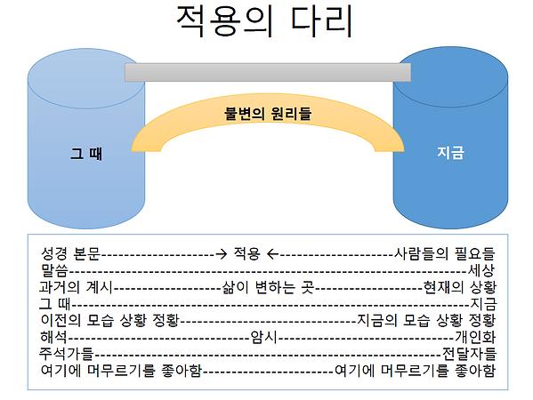 application bridge.png