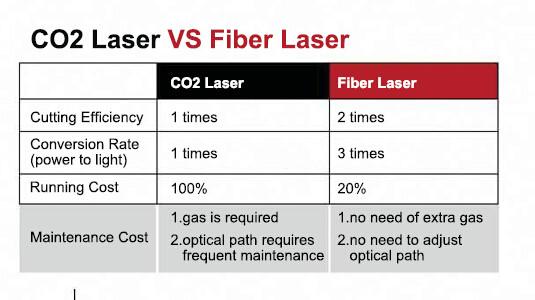 Lézervágás CO vagy Fiber