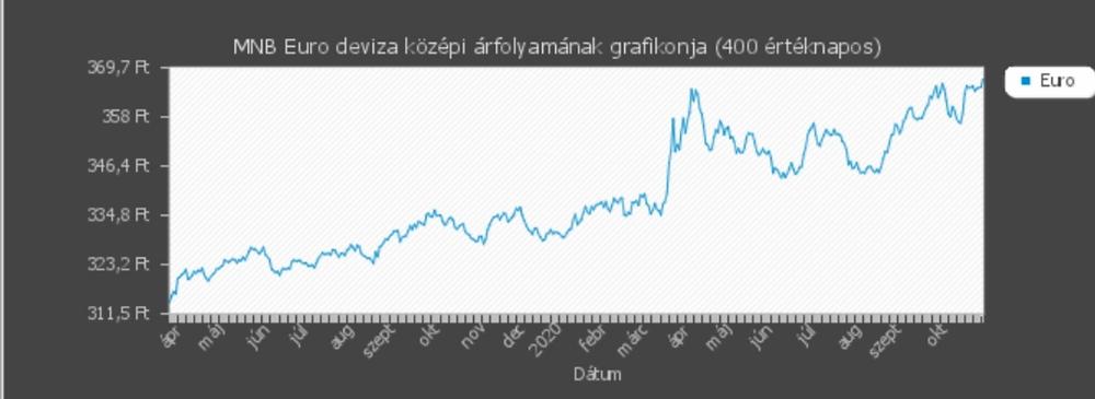 Grafikon ábra, Euró árak. Újabb rekorddöntésre készül a Forint, de sajnos negatív rekord lesz az Euróval szemben.
