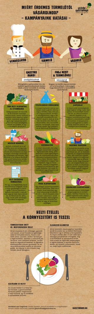 Egyél helyit a saját egészségedért, a hazai termelőkért és a környezet védelméért!