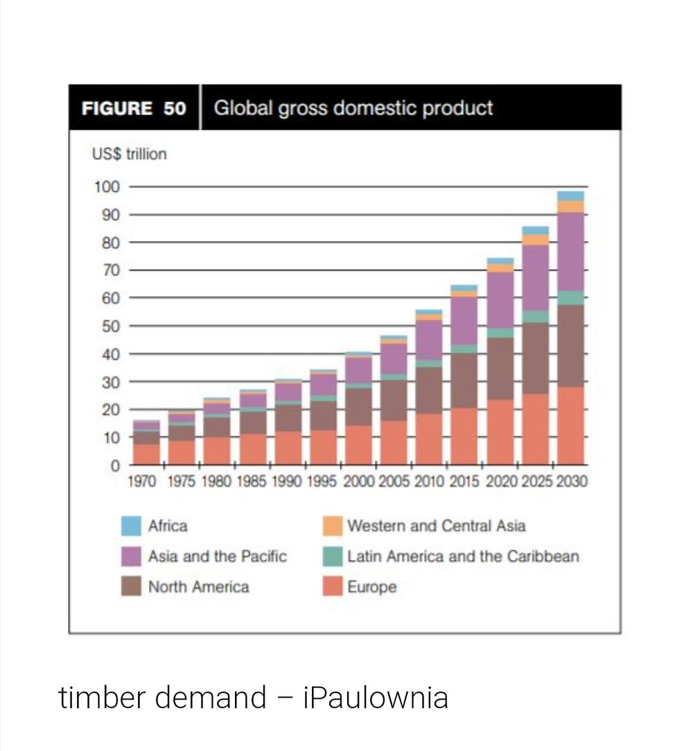 Paulownia faanyagtermelés a világban 2015-ig, illetve az előrejelzések a jövőt illetően.