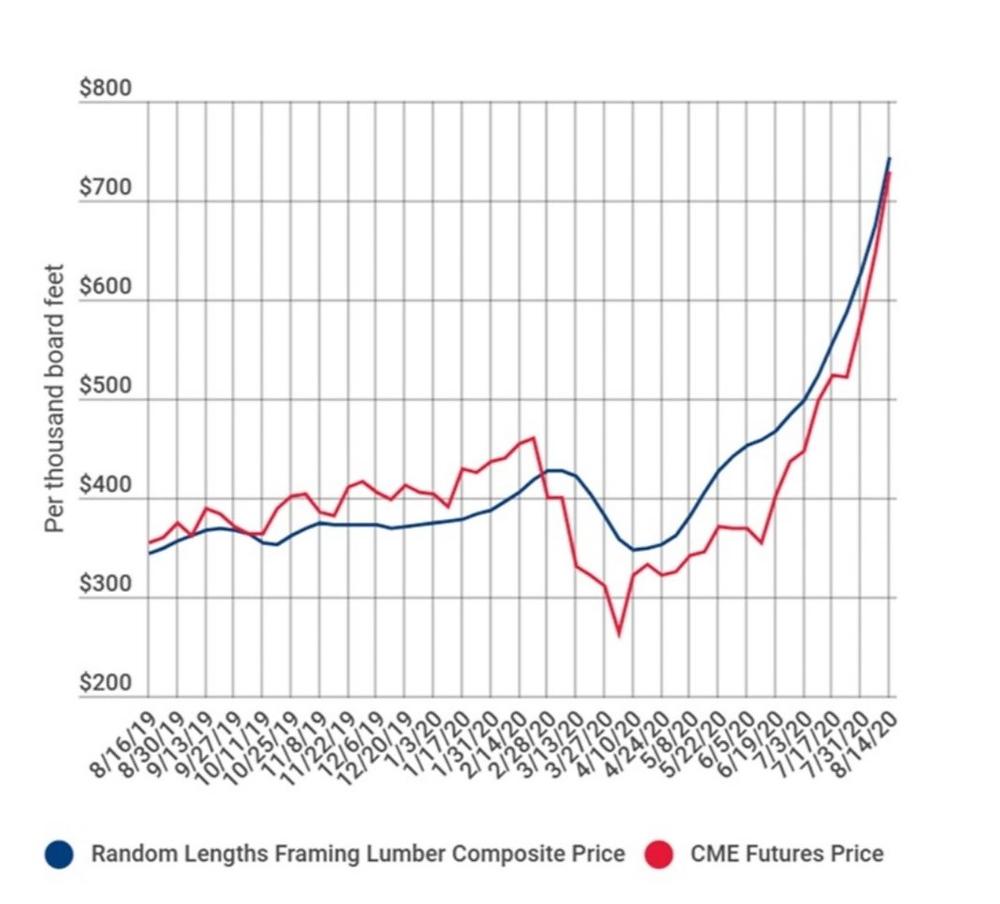 Nemzetközi faanyag árak változásai grafikonon.