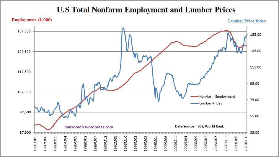 Fűrészáru világpiaci ára - ipari császárfa