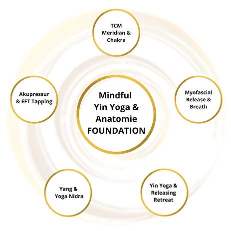 Yin Yoga Lehrer Ausbildung Radiant Yinsi