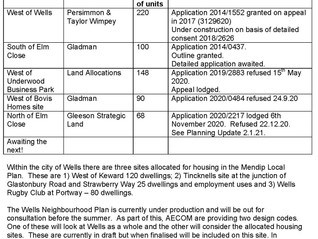 Housing in Wells – January 2021 update