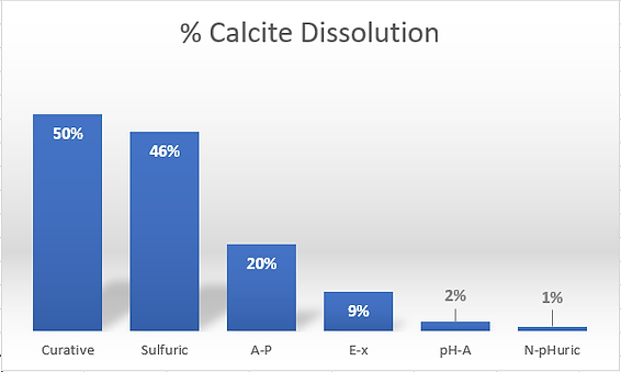 % Calcite Dissolution.png