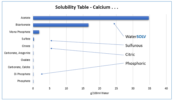 Solubility of Calcium Salts II.png