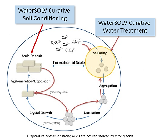 WaterSOLV Treatment Cycles.png