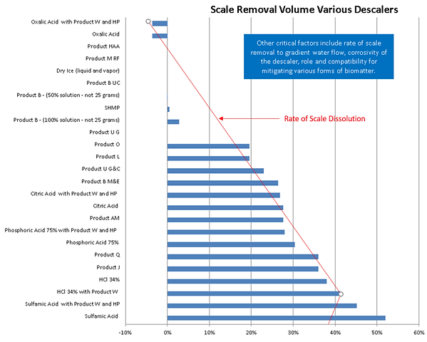 Scale Dissolution Capacity.png