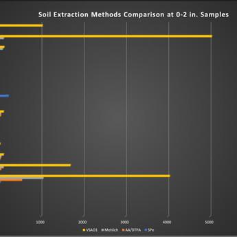 Soil Analysis Methods