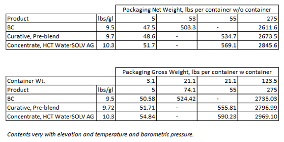 Net &Gross Weight per Container.png