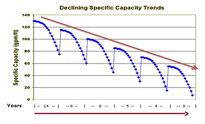 DECLINING_SPECIFIC_CAPACITY.png