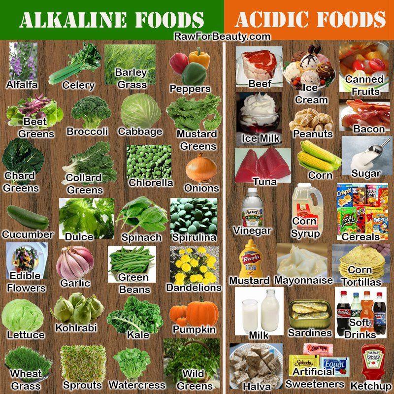 cibi alcalini e cibi acidi