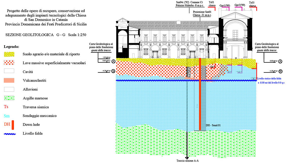 Profili e piani di scavo finali modifica