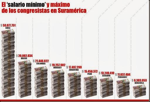 Salario Congresistas en Suramerica