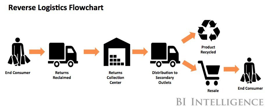 Reverse Logistics Flowchart
