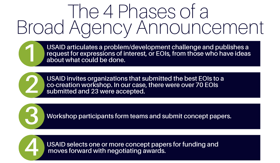 4 Phases of a Broad Agency Announcement