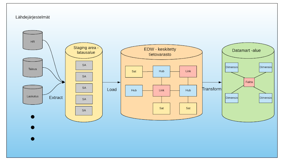 Kuva 3. Data Vault 2.0 -arkkitehtuuri.