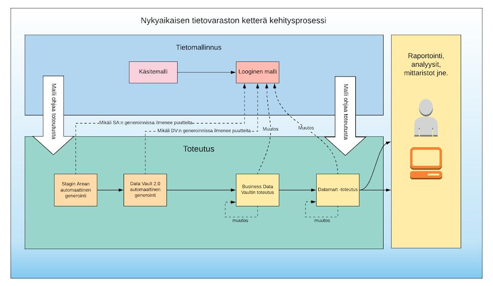 Kuva 4. Uuden sukupolven tietovaraston kehitysprosessi.