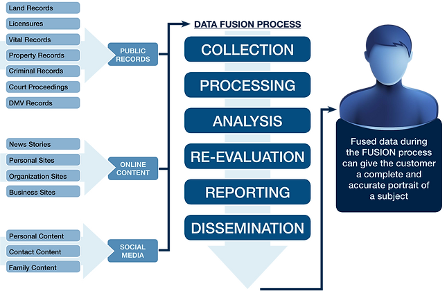 collection, processing, analysis, re-evaluation, reporting, dissemination, fused data during the fusion process