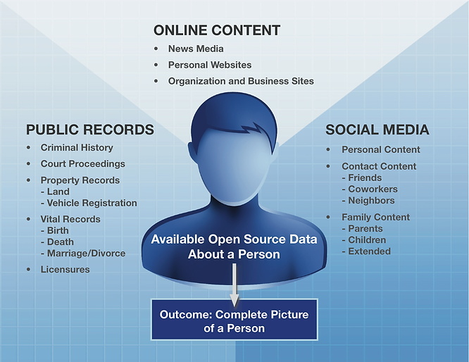 Available open source and social media data about a person